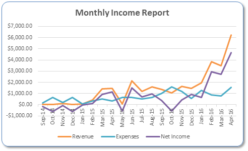 Monthly Income Graph