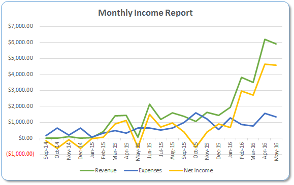 Monthyl Income Report Graph