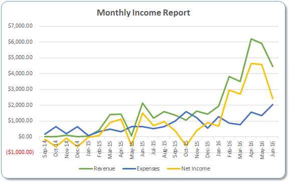 Monthly Income Report