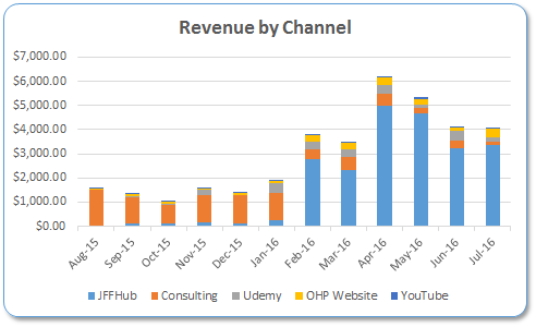 Revenue by Channel