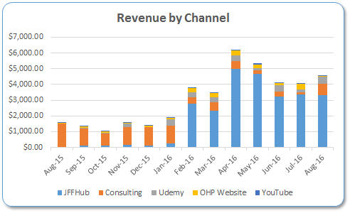 August Revenue by Channel