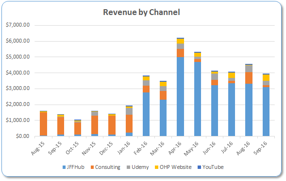 revenue-by-channel