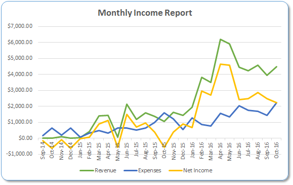 monthly-income-report