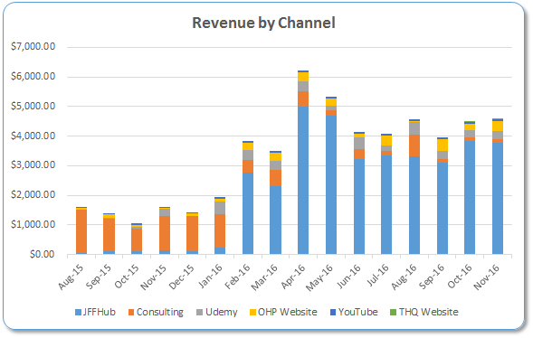 2016-revenue-by-channel