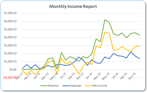 monthly-income-report-graph