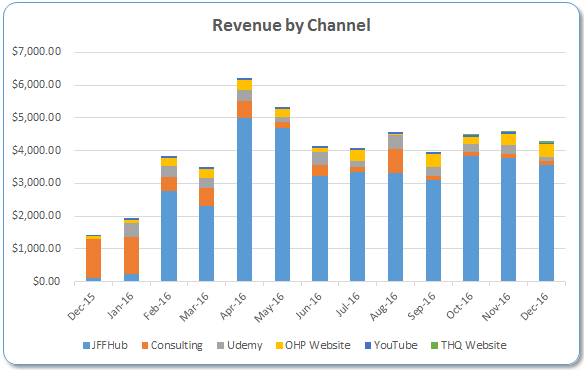 revenue-by-channel-graph