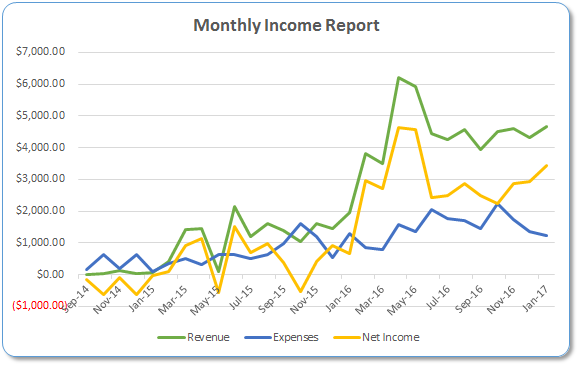 Monthly income report graph