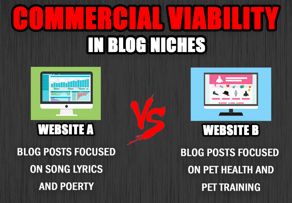 blog commercial viability