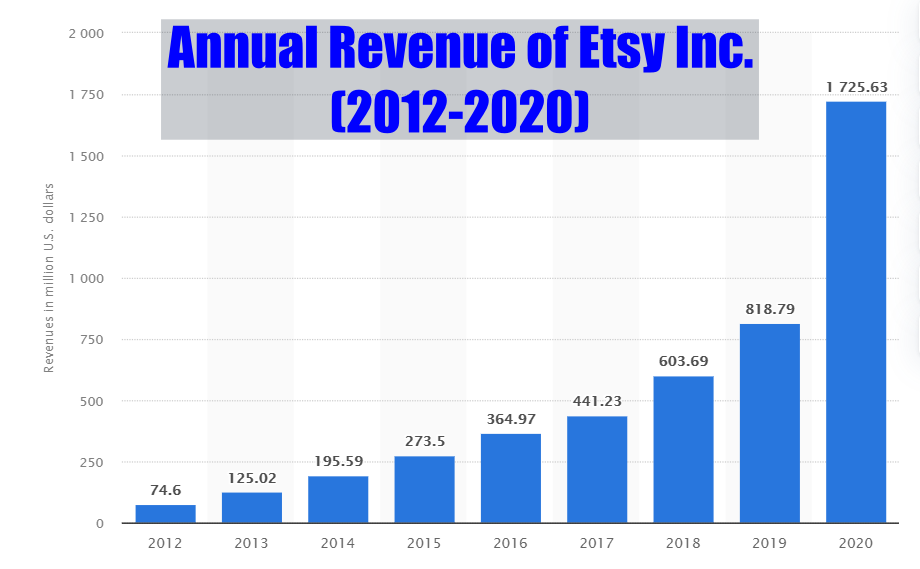 Annual Revenue of Etsy Inc Between 2012 and 2020